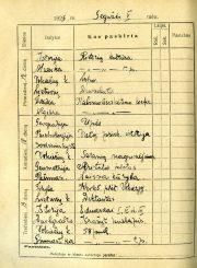 Panevėžio mokytojų seminarijos 1-o kurso mokinės Emilijos Šukytės 1925/26 mokslo metų mokinio dienyno fragmentas. 1925–1926 m. PAVB F116-2