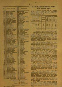 Išrinktų Steigiamojo Seimo narių sąrašas. Laikinosios vyriausybės žinios, 1920 m., nr. 31, p. 3. PAVB S 1813